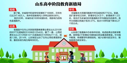 山东形成高中教育新格局 每4个班增1间修课